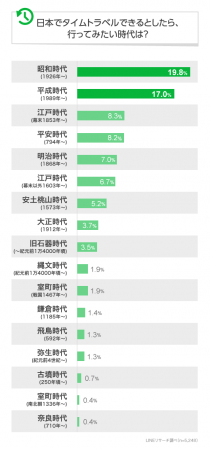 【調査】タイムトラベルしたい時代は?男女ともに「昭和」が1位…・バブル経済を堪能して欲しいものをたくさん買いたい ★8  [ばーど★]