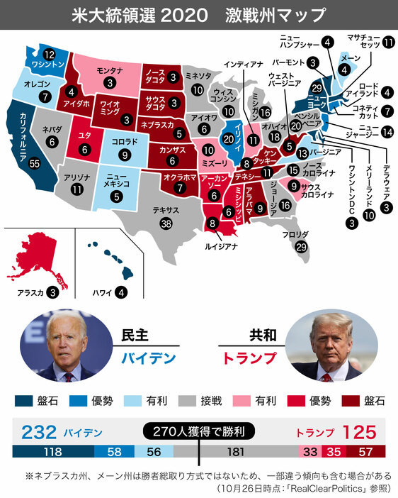 【LIVE】米大統領選 開票速報 ★173  [ばーど★]