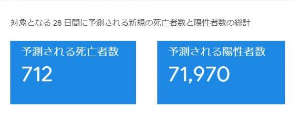日本のコロナ感染者数、12月17日までに約7万人増える Googleが予測  [ばーど★]