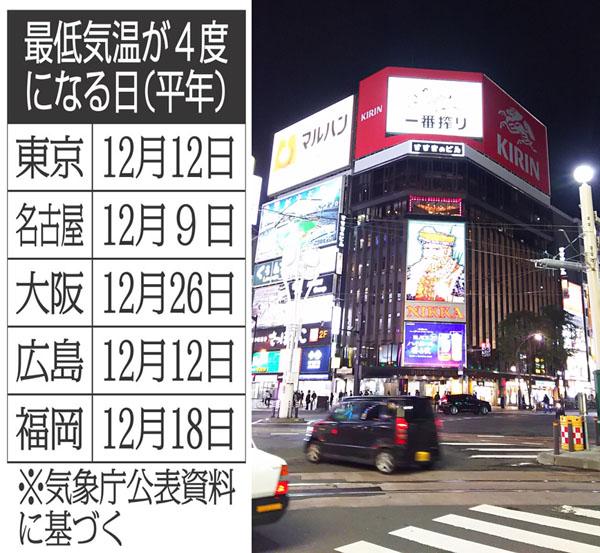 【日刊ゲンダイ】 コロナ第3波はすぐそこだ、東京や大阪の感染爆発は北海道から1カ月遅れだ  [影のたけし軍団★]
