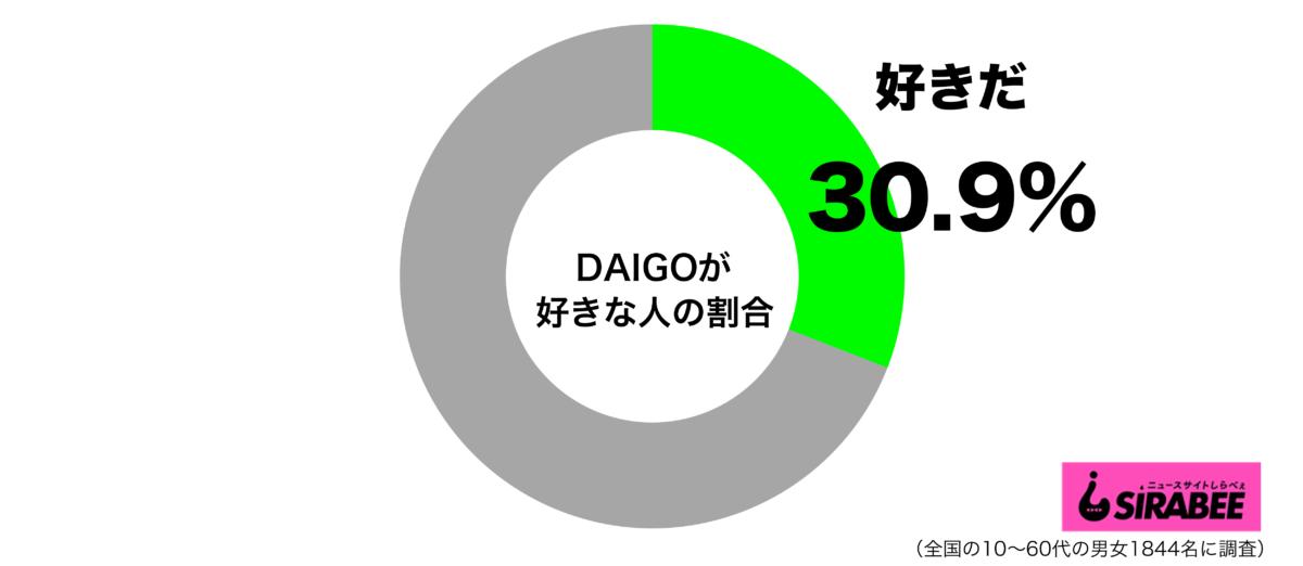 【話題】「DAIGOが好き」最も多いのは50代女性 「イケメンなのにおもしろい」「上手に空気を読むタイプ」「育ちがいい」  [Anonymous★]