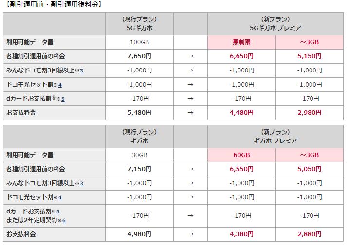 【速報】ドコモ「ギガホ プレミア」発表 データ無制限で月6650円(テザリングも無制限)  ★3  [雷★]