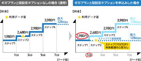 ドコモ、上限1GB 1980円で「ギガライト」を利用できるオプション提供 2021年3月から  [雷★]