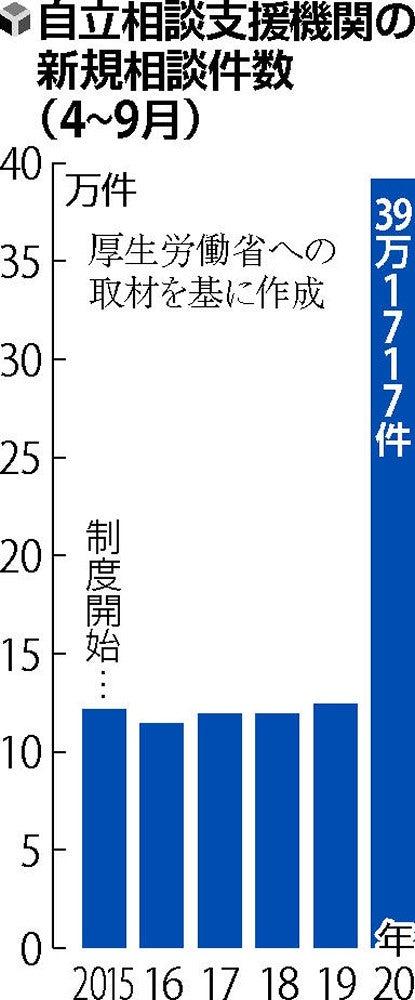 株価爆上げで空前の好景気に沸く日本、生活困窮相談が3倍に いったいなぜ?