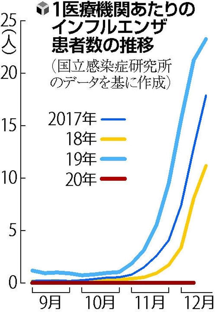 【インフルエンザの患者数】 昨年の 「1500分の1」  [影のたけし軍団★]