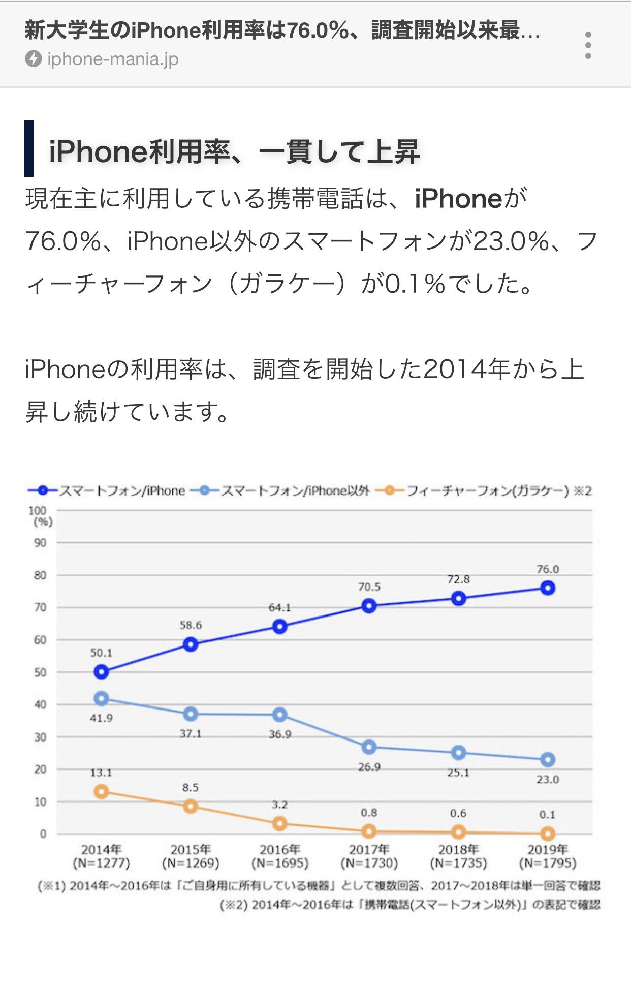 【悲報】大学生の76%がiPhoneを使用「Androidはダサくて使えない。オタクやおっさんが使ってそう」