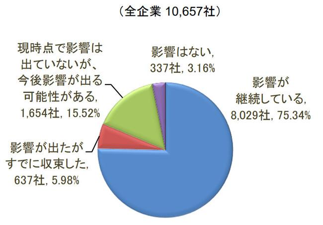 【コロナ不況】飲食店の32%が廃業を検討か。東京商工リサーチが調査  [砂漠のマスカレード★]