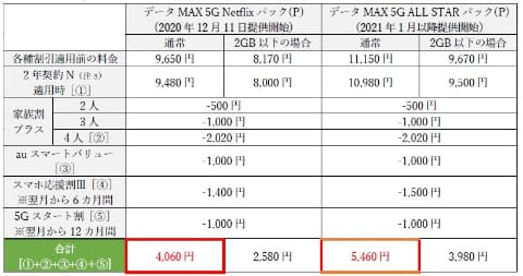 【KDDI】au新プラン、月9350円~ ★9  [記憶たどり。★]