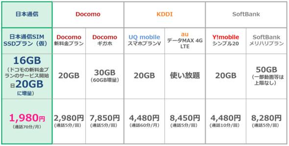 【携帯】日本通信、月間20GBで1980円の新プラン 「MVNOの代表としてドコモに対抗」  [生玉子★]