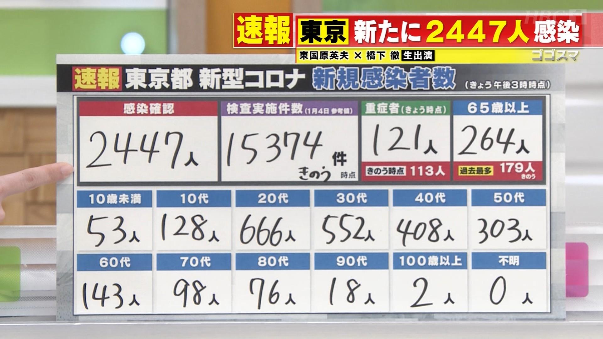 【速報】東京+2447人 ★8  [おさえ★]