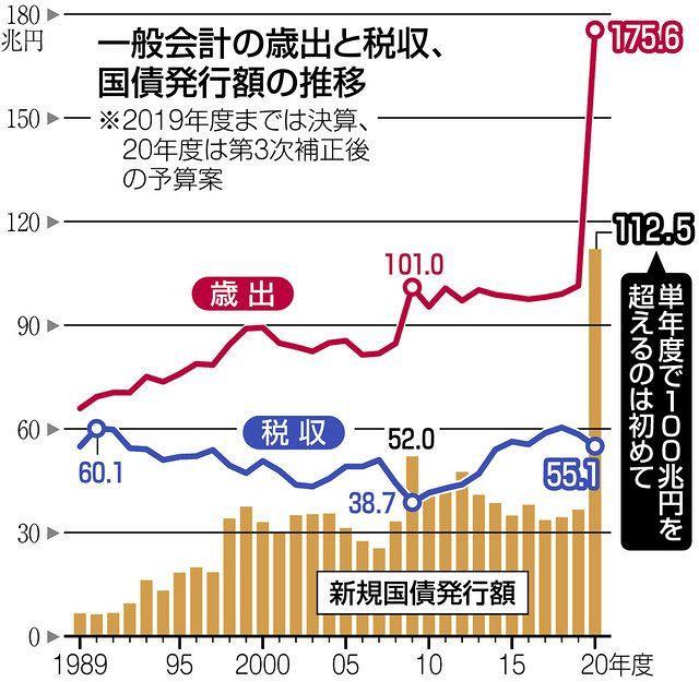 【財政】日本政府の歳出、空前の175兆円に到達 新規国債112兆円 財政健全化見通せず★4  [ボラえもん★]
