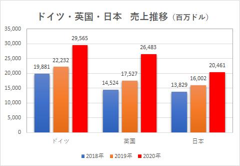 【決算】Amazon、日本での売上2兆円突破★2  [和三盆★]