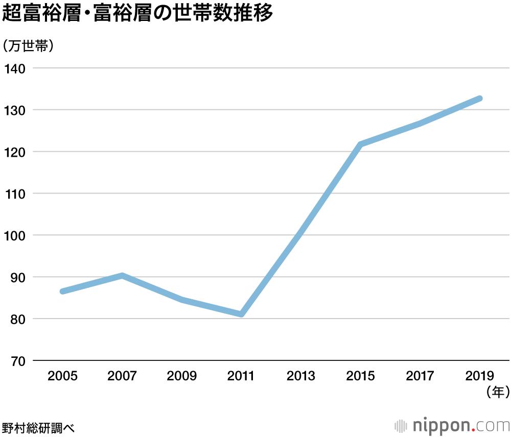 【社会】資産1億円以上の富裕層が過去最多132万世帯に アベノミクスで一貫して増加 ★3  [ボラえもん★]