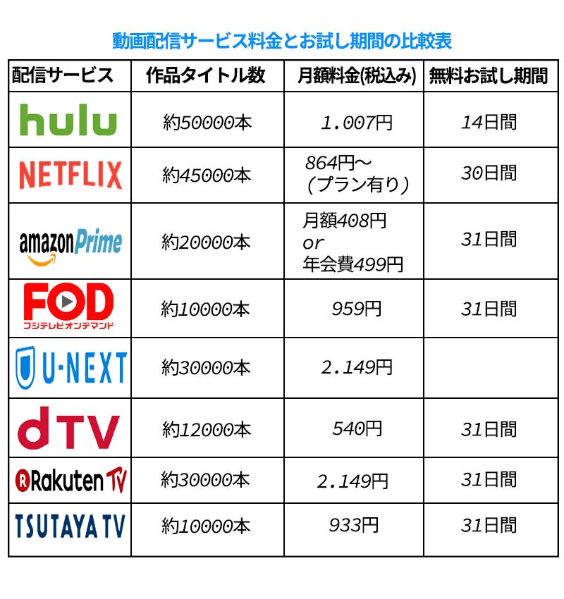 Hulu、U-NEXT、Netflix、Paravi、アマゾンプライムビデオ、dtv、FOD どの動画サイトがおすすめなのか