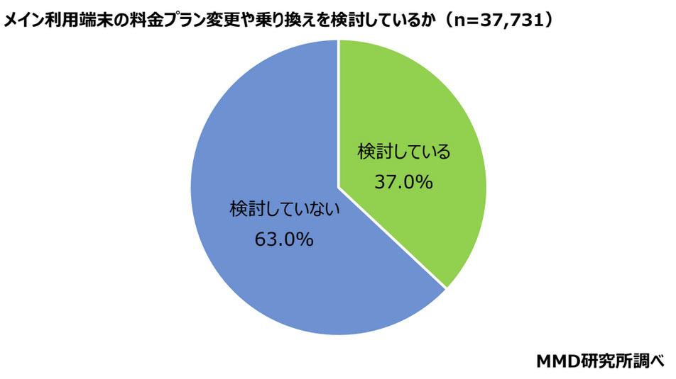 【スマホ】ahamoなどの新料金、「乗り換えない」が6割超 全国4万人調査★2  [生玉子★]