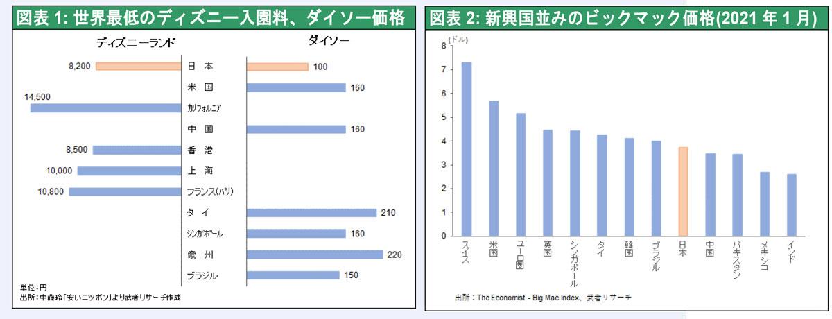 【どうしてこうなった】日本、先進国から脱落へ…長期のデフレで新興国並の低物価に ★3  [ボラえもん★]