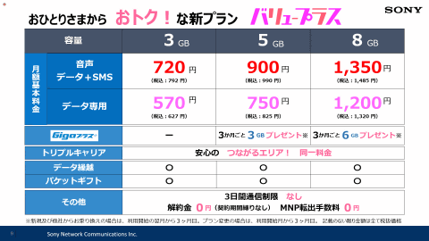 nuroモバイルが新料金プラン「バリュープラス」、3GBで月792円  [愛の戦士★]