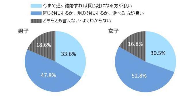 【調査】女子大生の過半数が「選択的夫婦別姓」を希望 男子でも半数近くに マイナビ ★4  [ばーど★]