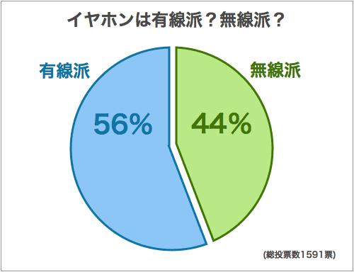 【悲報】イヤホンの有線派、56%もいた