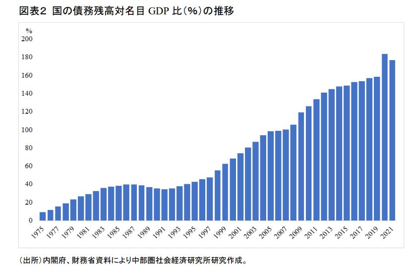 【国の借金】日本の財政、10年後の破綻確率50%!  [ボラえもん★]