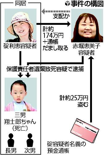 5歳男児が餓死、母親ら2人逮捕…「ママ友」が家族を支配か  [愛の戦士★]