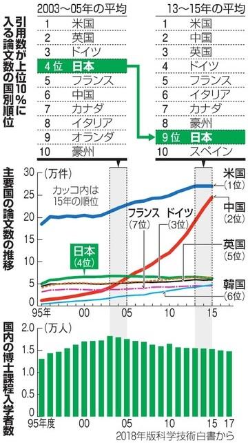 【衰退国】日本の科学研究力低下が深刻…注目論文の世界シェアはイタリア以下に、博士課程進学者も減少 ★2  [ボラえもん★]