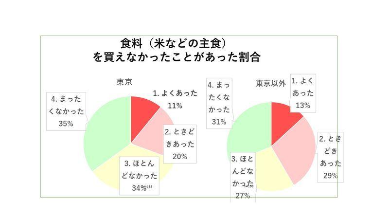 """【社会】日本で拡大する子供の""""絶対的貧困"""" 母子世帯「米が買えない」「子供の体重が減った」★3  [ボラえもん★]"""