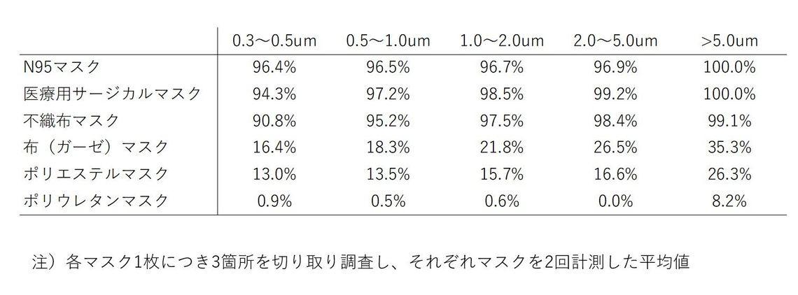 【研究】ウレタンマスクの飛沫除去量10%以下の衝撃  [和三盆★]