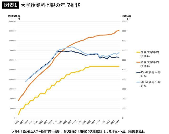 【社会】「親が貧乏だと就職も結婚もできない」 日本の若者を待ち受ける地獄のルート ★2  [ボラえもん★]