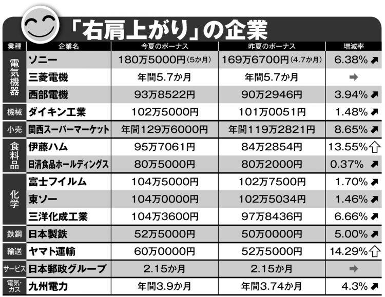 【経済】夏のボーナス、ソニー5か月分 JAL0.3か月分 ANA0か月分 JTB0か月分  [haru★]