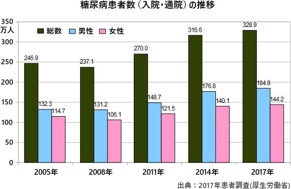 【悲報】日本、糖尿病が爆増していた