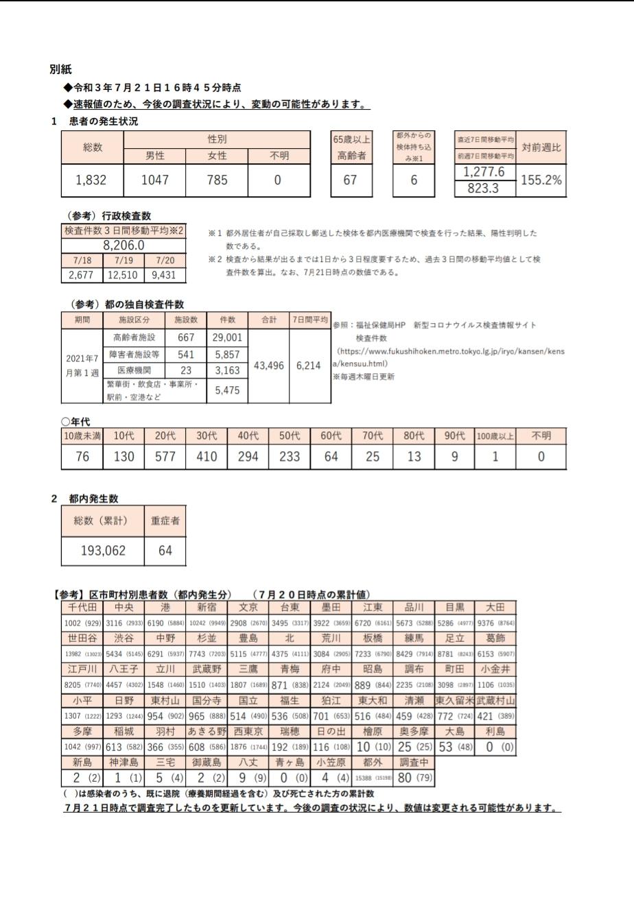 【速報】東京都の新型コロナの新規感染者数は  1,832人…  前週比155.2%…★4  [BFU★]