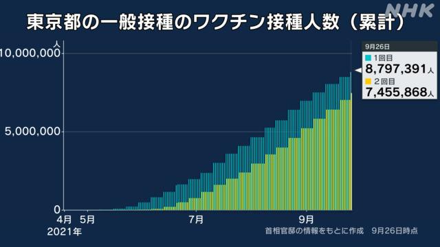 【速報】東京都で新たに154人感染、20代 37人、40代 31人、30代 29人、65歳以上は13人  [影のたけし軍団★]