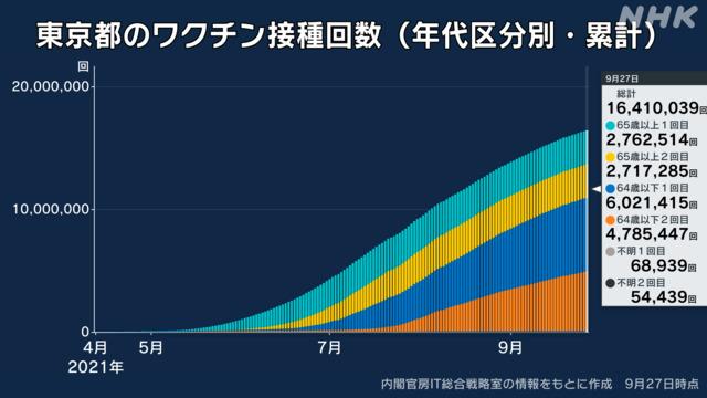 【速報】東京都で新たに248人感染、20代 80人、40代 41人、30代 38人、65歳以上は25人  [影のたけし軍団★]