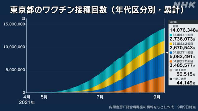 【速報】東京都で新たに1242人感染、20代 330人、30代 222人、65歳以上は98人  [影のたけし軍団★]