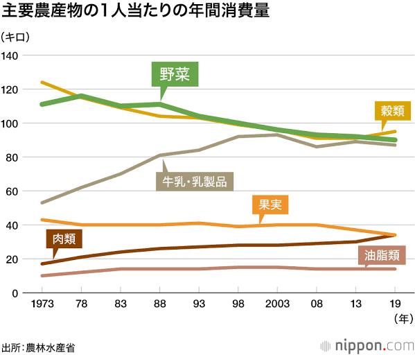 【悲報】日本、野菜の消費量が激減